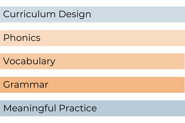 CPD modules: Phonics, Vocabulary, Grammar, Curriculum Design and Assessment, Meaningful Practice
